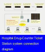 Hospital Drug-Counter Ticket Station system  connection diagram