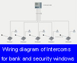 Wiring diagram of Intercoms for bank and security windows