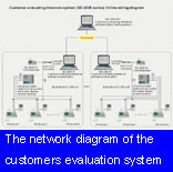 The network diagram of the customers evaluation system (SD-2005)