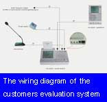 The wiring diagram of the customers evaluation system (SD-2005)